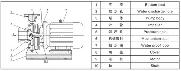 Idustrial trubine water transfer pump