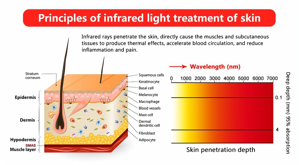 Red Led Light Therapy Pain
