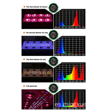 Dropship Garden Led grow Light