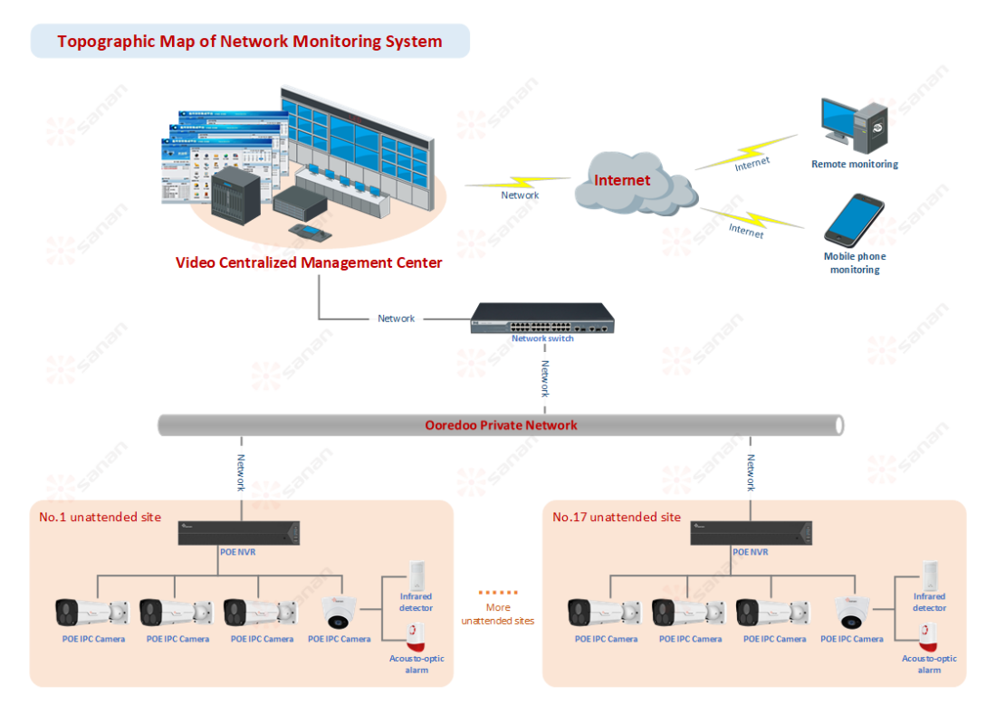 Remote Monitoring System Topological Structure Diagram
