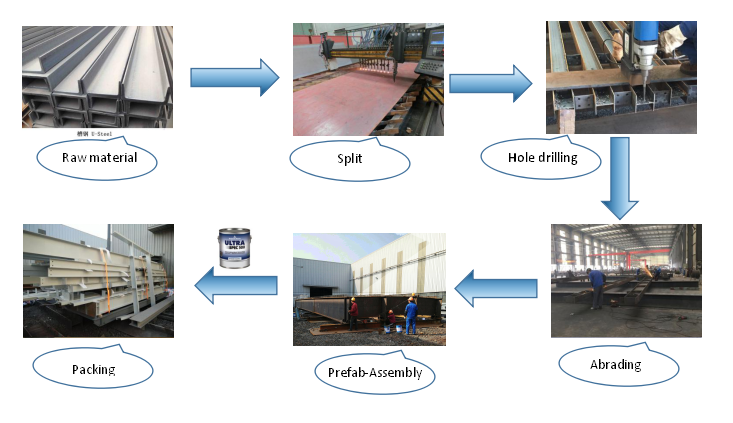 Steel structure production process