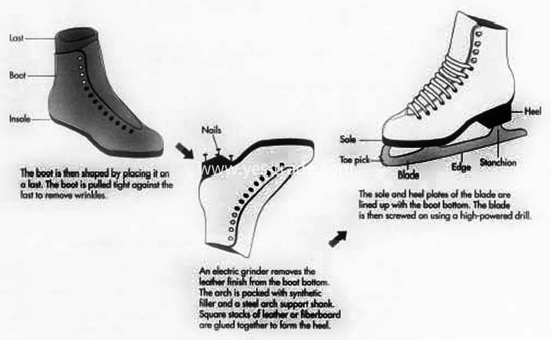How Ice Skates Is Made