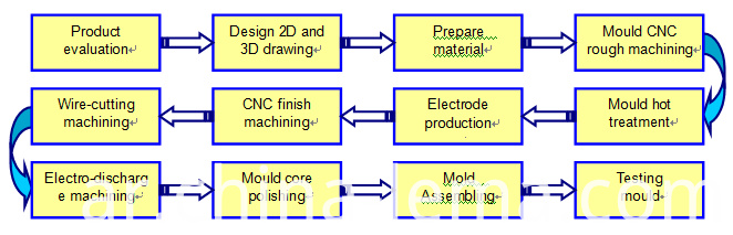 Die casting mould making flowchart