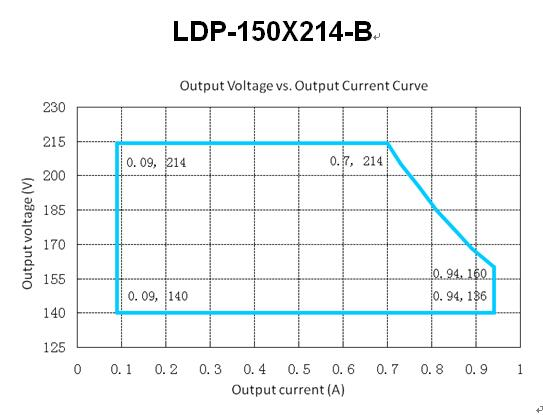 LDP-150X214-B Ooutput Voltage VS Output Current