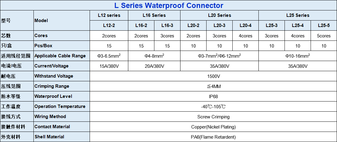 Parameters for L12 Waterproof Connector