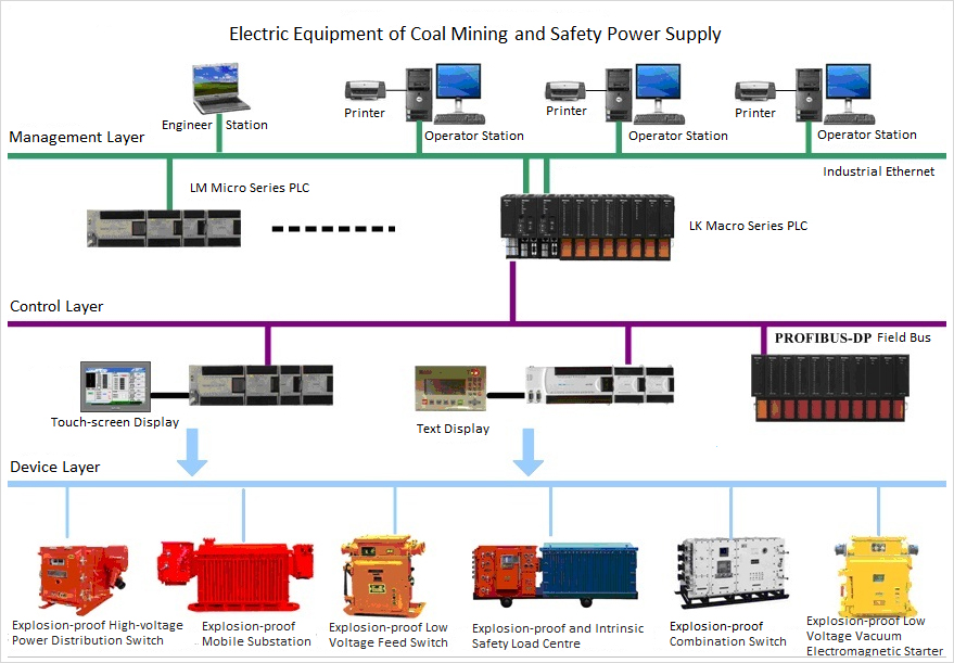Intrinsically Safe Programmable Controller