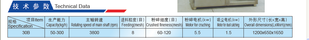 Dust Catcher and Cruhsing Machine Technical Data