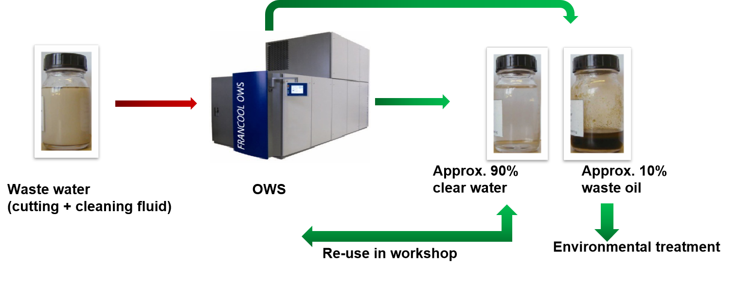 OWS Wastewater Treatment Solution