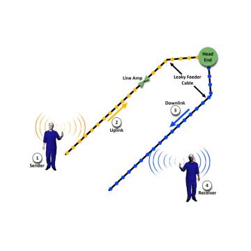 Система связи утечки для шахты