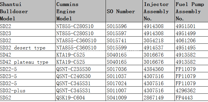 CUMMINS Fuel Injector List