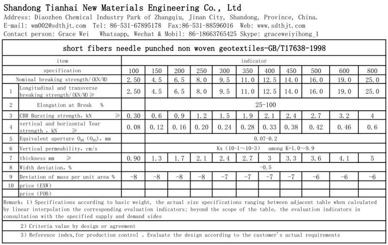 Technical Data For Short Fiber Nonwoven Geotextile