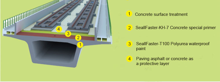 bridge waterproofing membrane