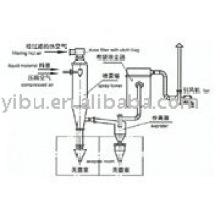 Asepsis Spray Dryer used in sodium fluoride