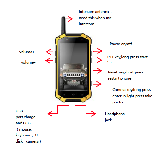 Rugged Smart Phone for Outdoor Activity User