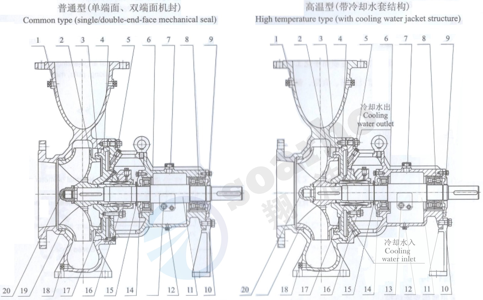Anticorrosive Chemical Pump