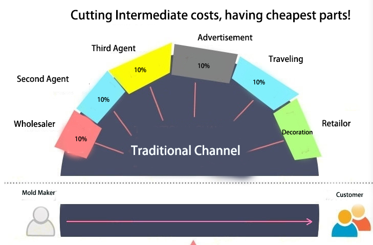 Cutting Intermediate Costs