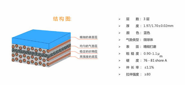 Rubber Blanket for Offset Printing Machines