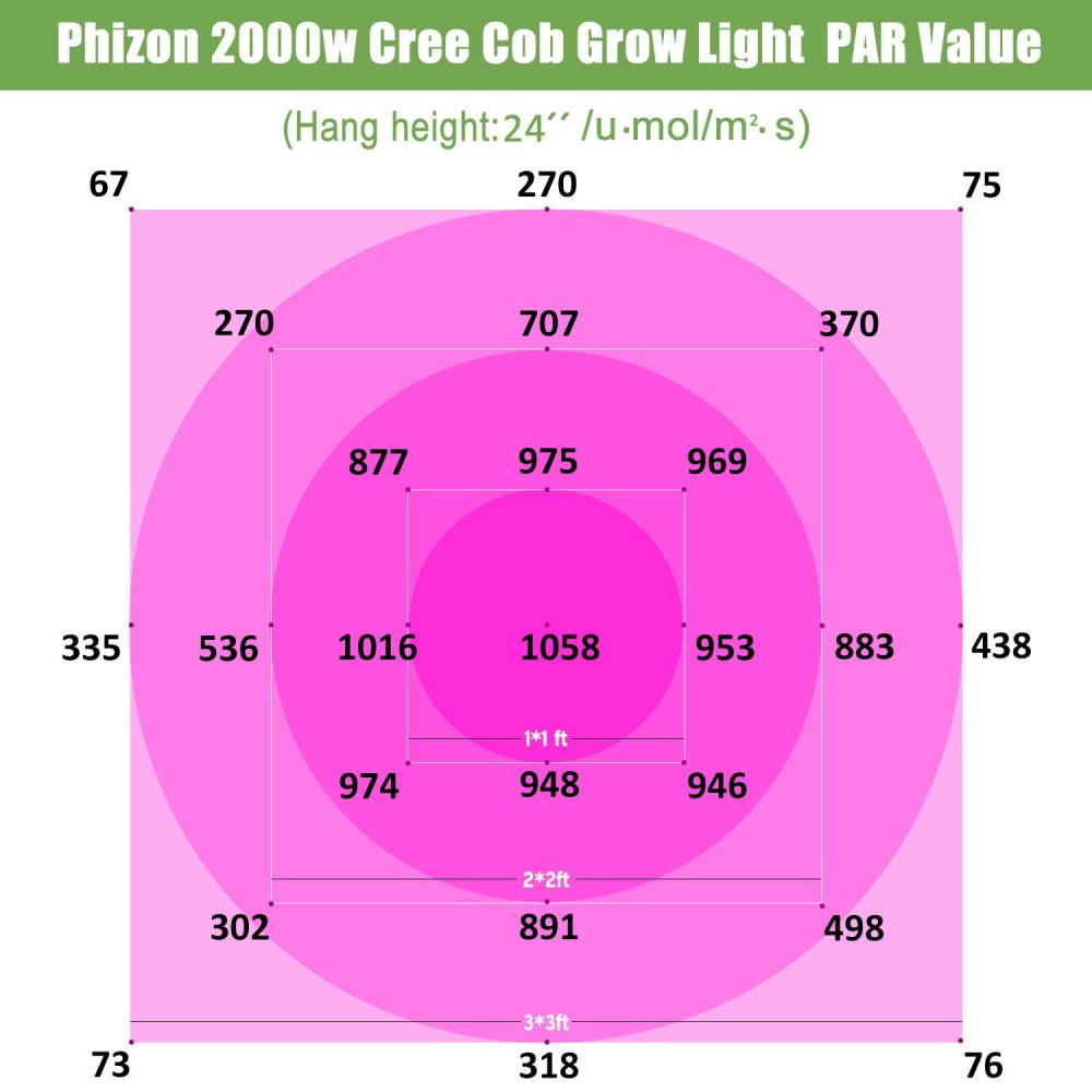 2000w Cob Grow Light