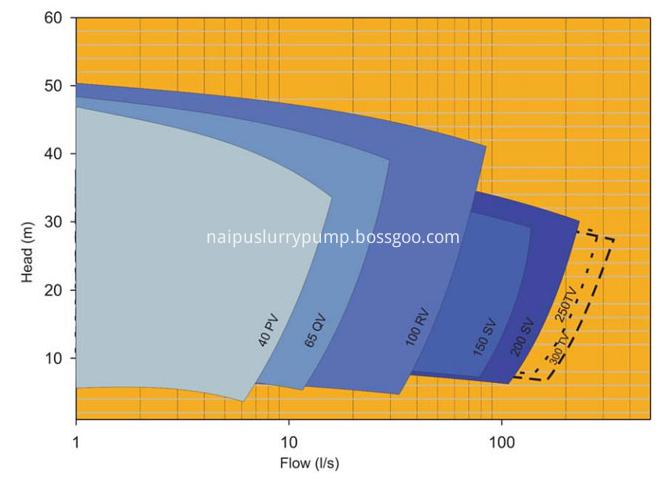 vertical sump pump selection chart