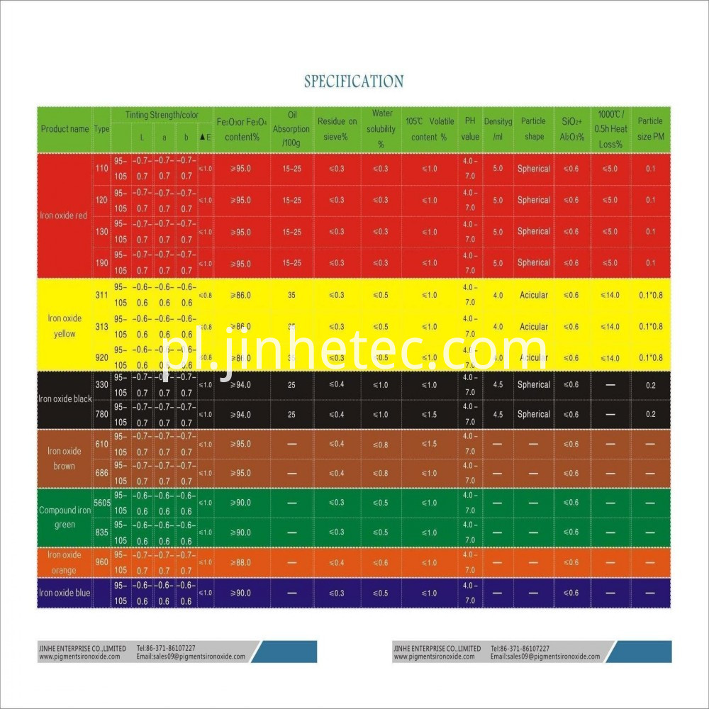 Pigment iron oxide specification