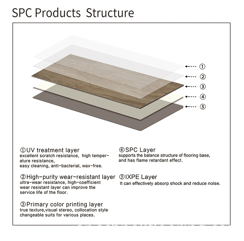 Spc Products Structure