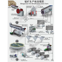 Manganese Ore Mineral Separator Processing Line Including Crusher Ball Mill