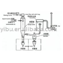WPG Asepsis Spray Dryer (drying equipment)