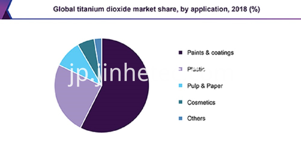Good dispersion Rutile Titanium Dioxide SR2377