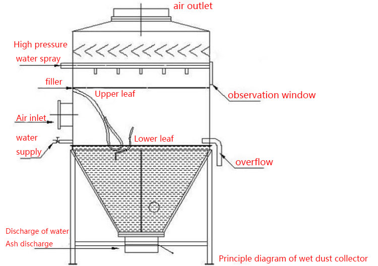 Working principle of wet dust collector