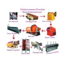 Flotation Tank Machine Copper Gold Ore Process Plant