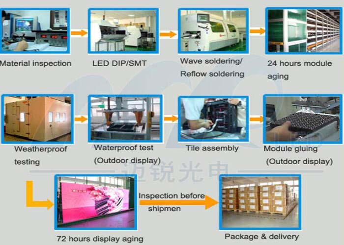 lower power consumption indoor led screen