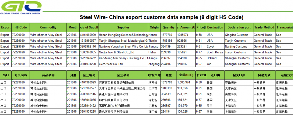 شركة Alloy Steel Wire-China Export Data Data