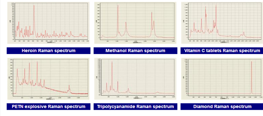sample raman spectrum