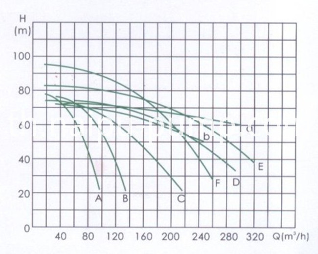 Slurry Pump Performancue Curve