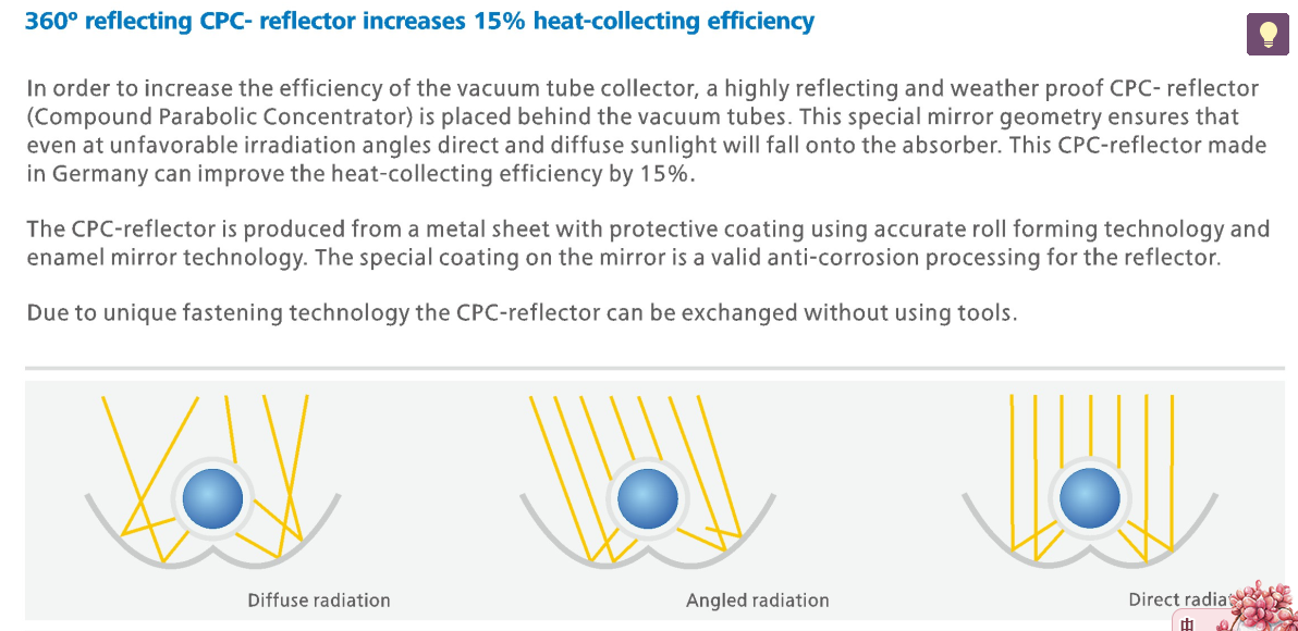 CPC collector for solar AC