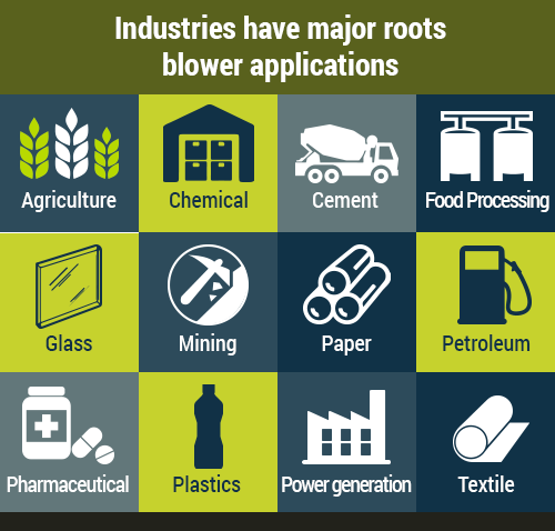 roots-blower-applications-industry-industrial-process