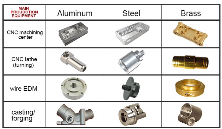 Custom CNC machining parts 1