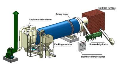 Fertilizer Dryer Machine