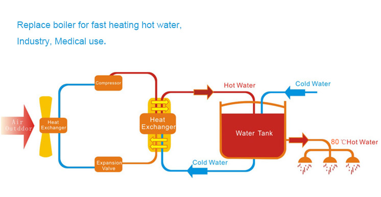 80 Degre Hot Water Heat Pump