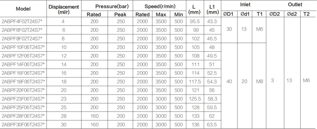 2ABPF** specifications-1