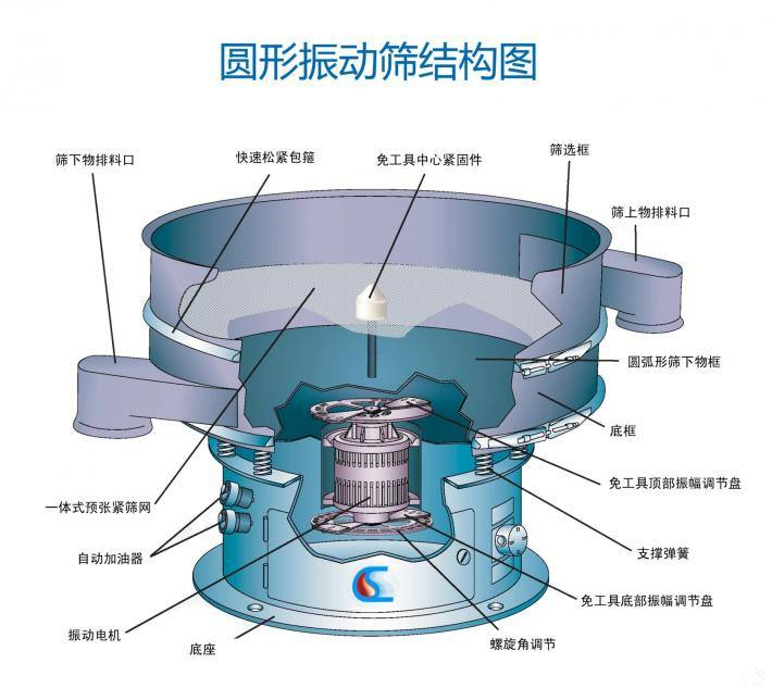 XZS rotary vibrating sieve structure