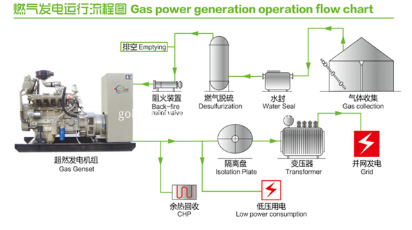 Gas generator used for