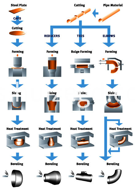 manufacturing-process