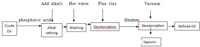 Flow Chart of Crude Oil Refining Line