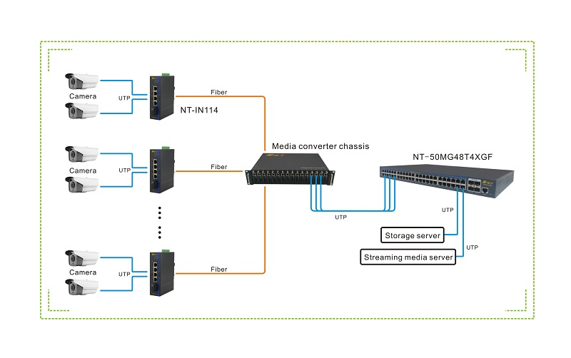 48 ports managed switch 1