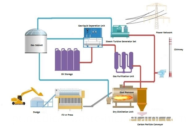 Cement Plant Sludge carbonization