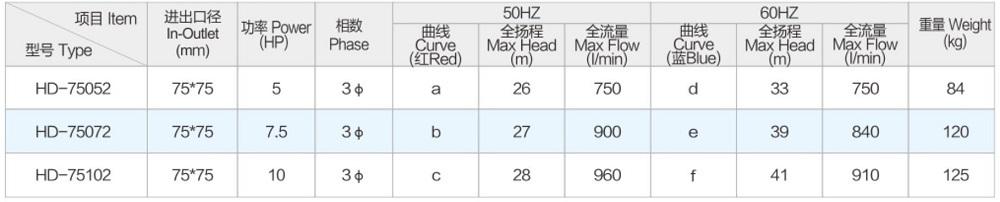 Model Parameter
