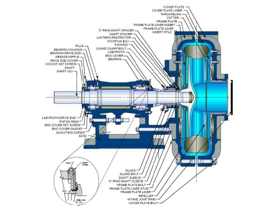 construction of rubber slurry pumps