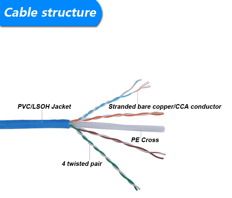Cat6 Patch Cable Structure