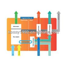 CHP Waste Heat Recovery Generator